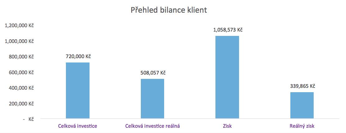 Investice předplacený poplatek postupně