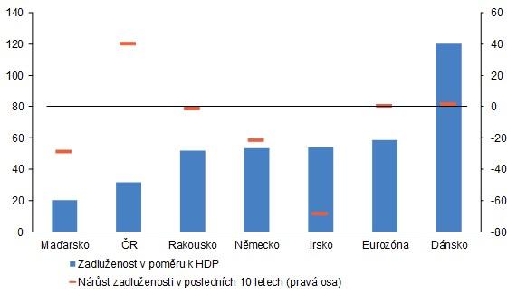 Zadluženost domácností v poměru k HDP v mezinárodním srovnání
